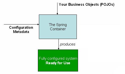 Spring IoC 컨테이너